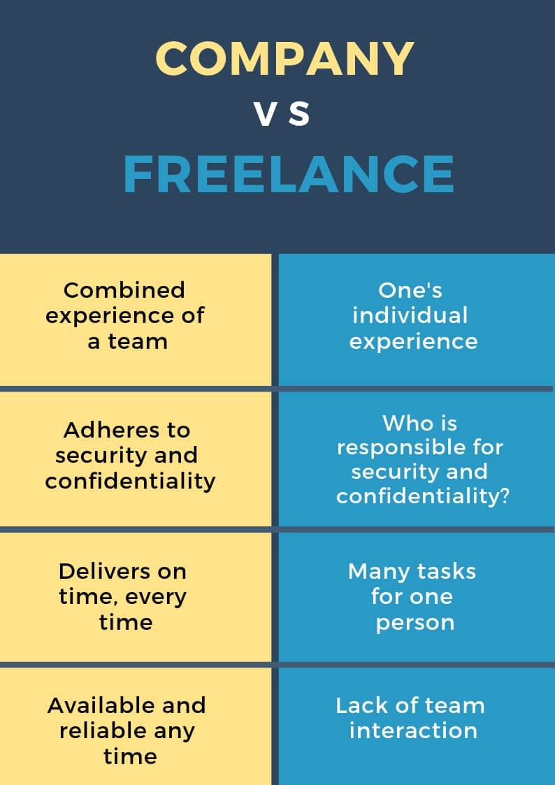 Company vs Freelancer