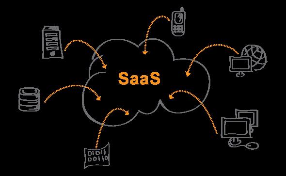 Create SaaS