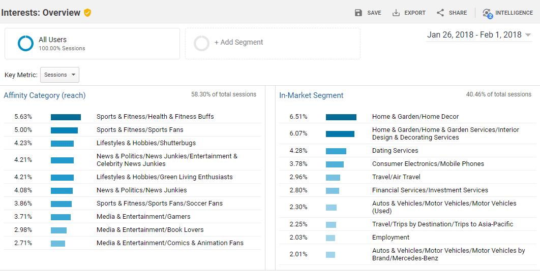 Analytics այցելուների հետաքրքրությունները