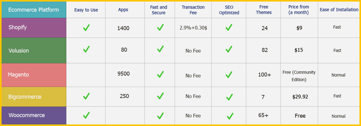 Ecommerce-platfrom-comparison