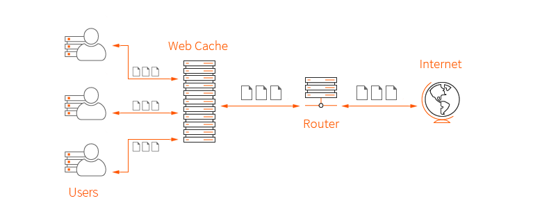 Why Cache is needed